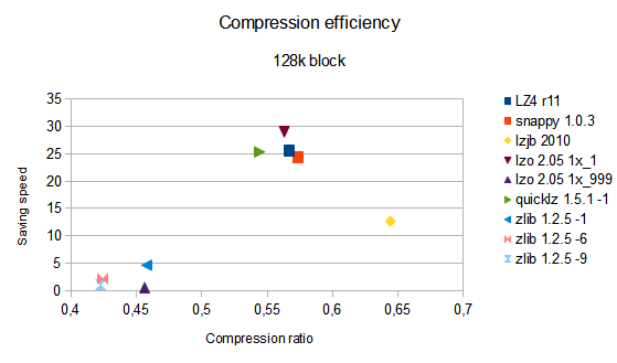 compression efficiency with 128k block