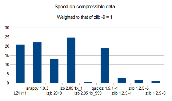 speed on compressible data