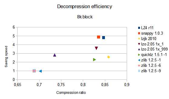 decompression efficiency with 8k block